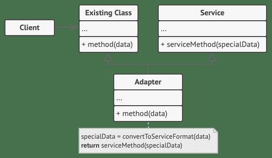 Class Adapter