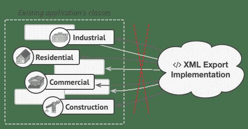 visitor pattern xml implementation